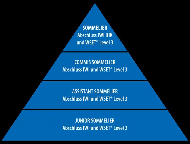 Fernlehrgänge für Sommeliers am IWI